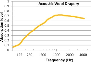 Acoustic-Wool-Drapery-Curtain