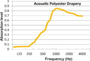 Acoustic-Drapery-Curtain1