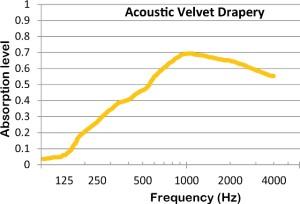 Acoustic-Velvet-Drapery-Curtain